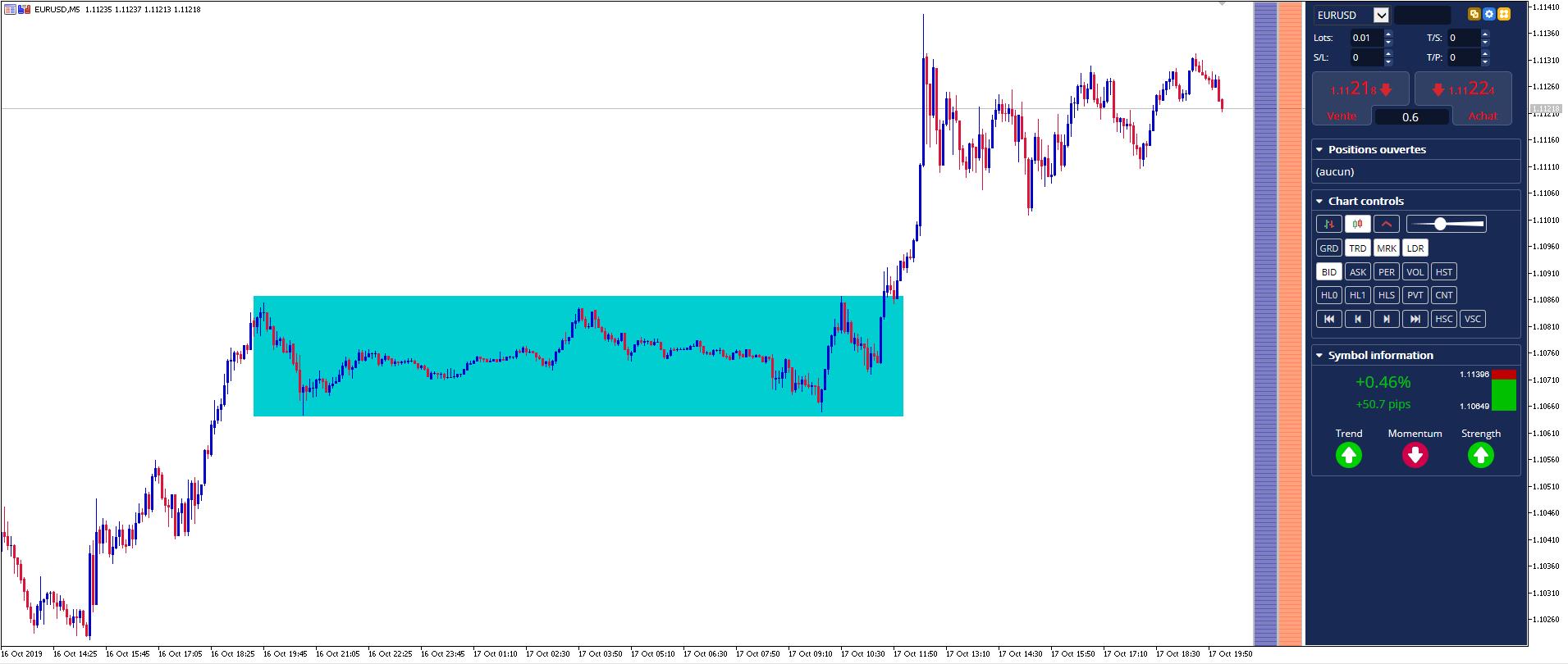 trading forex en range