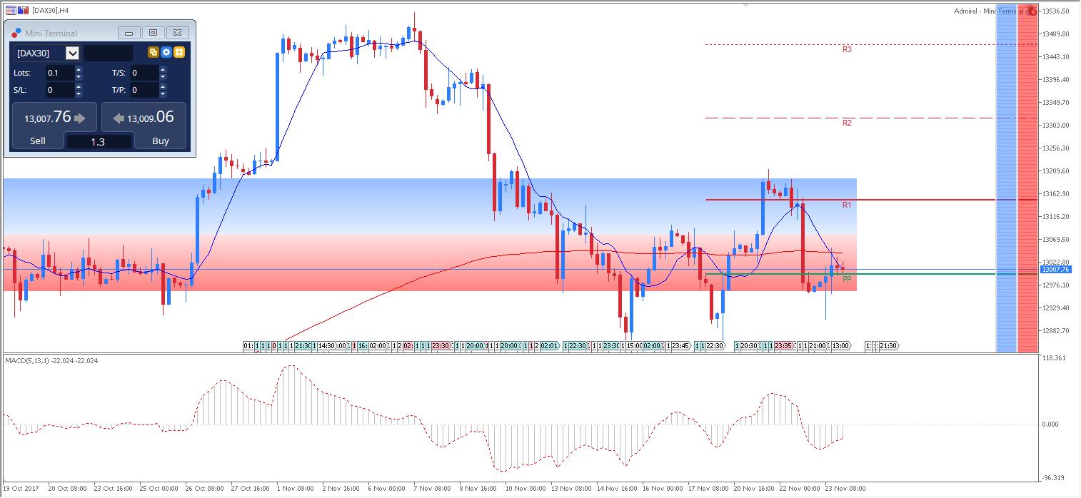 trading indice dax30 heiken ashi