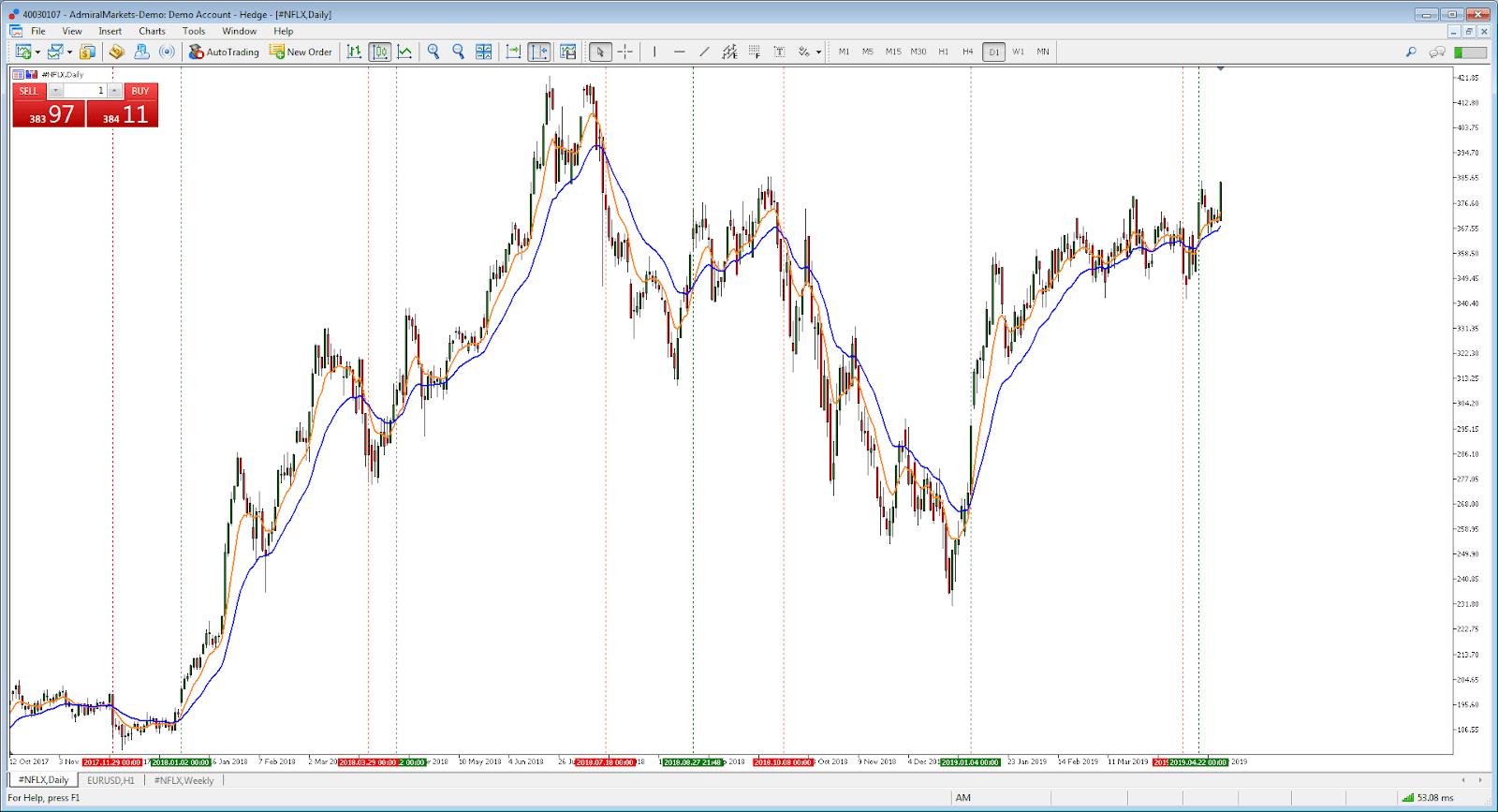 trading netflix chart