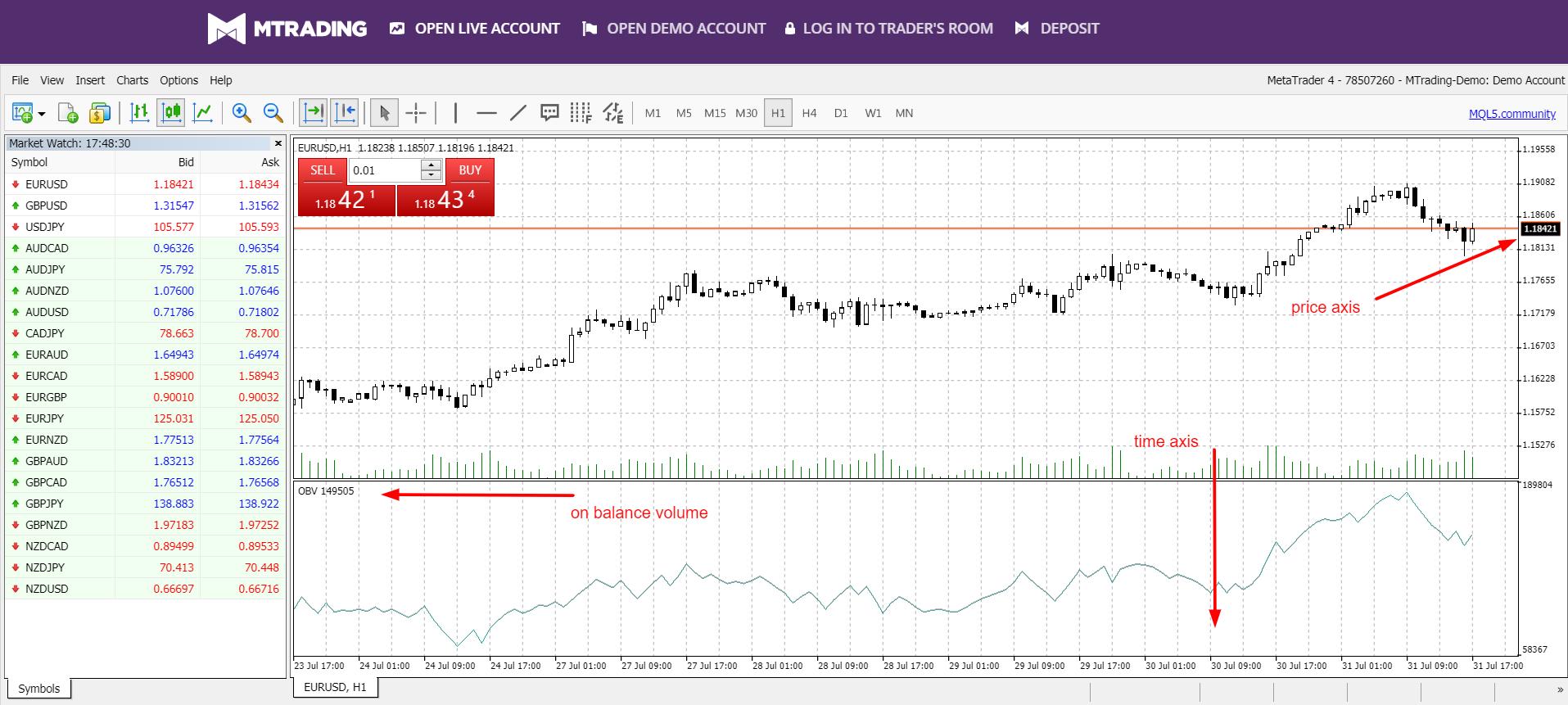 biểu đồ giá và khối lượng giao dịch chứng khoán