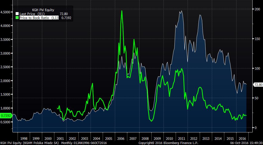 Akcje spółki giełdowej KGHM na tle wskaźnika P/BC