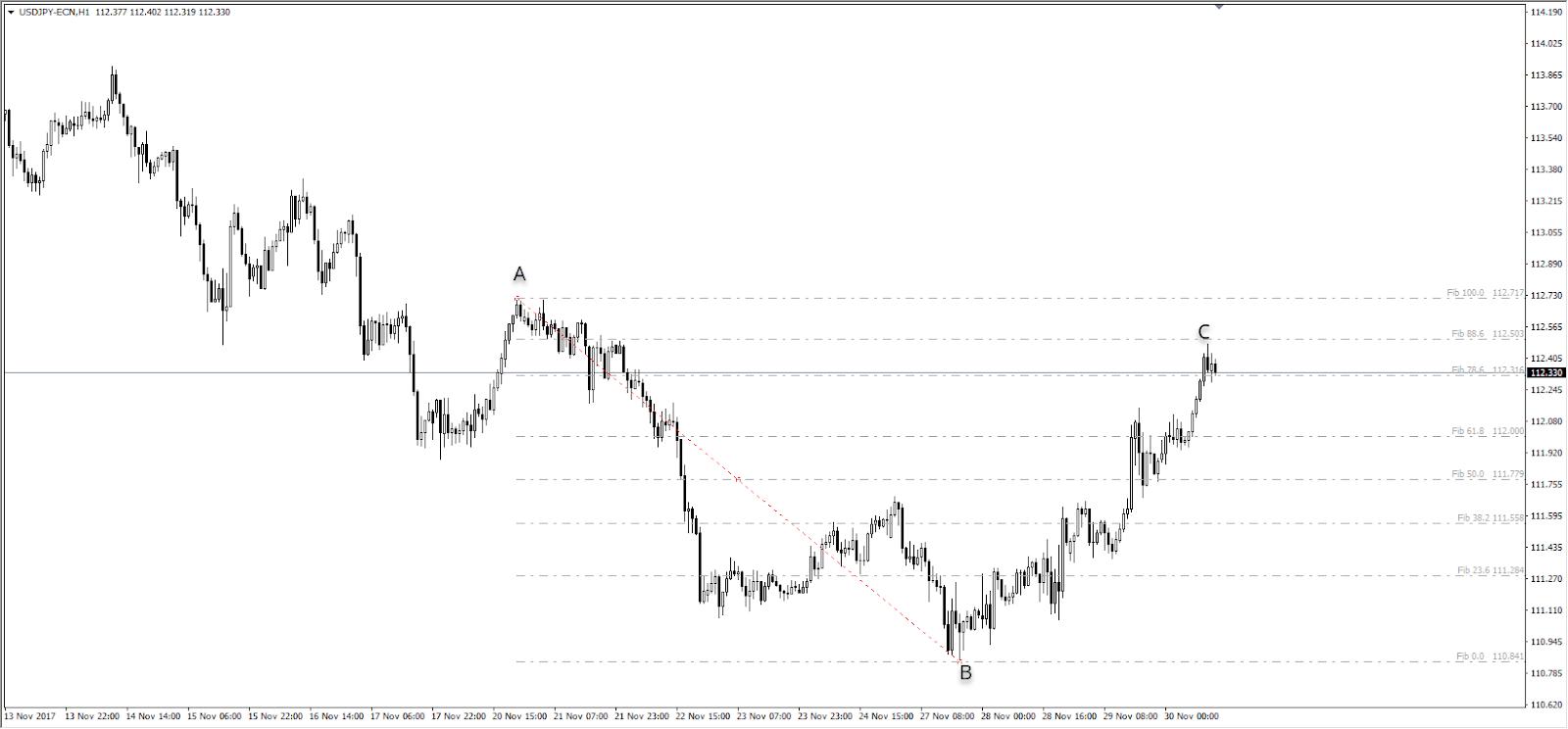 Unterstützung und Widerstand Fibonacci USDJPY H1 Chart