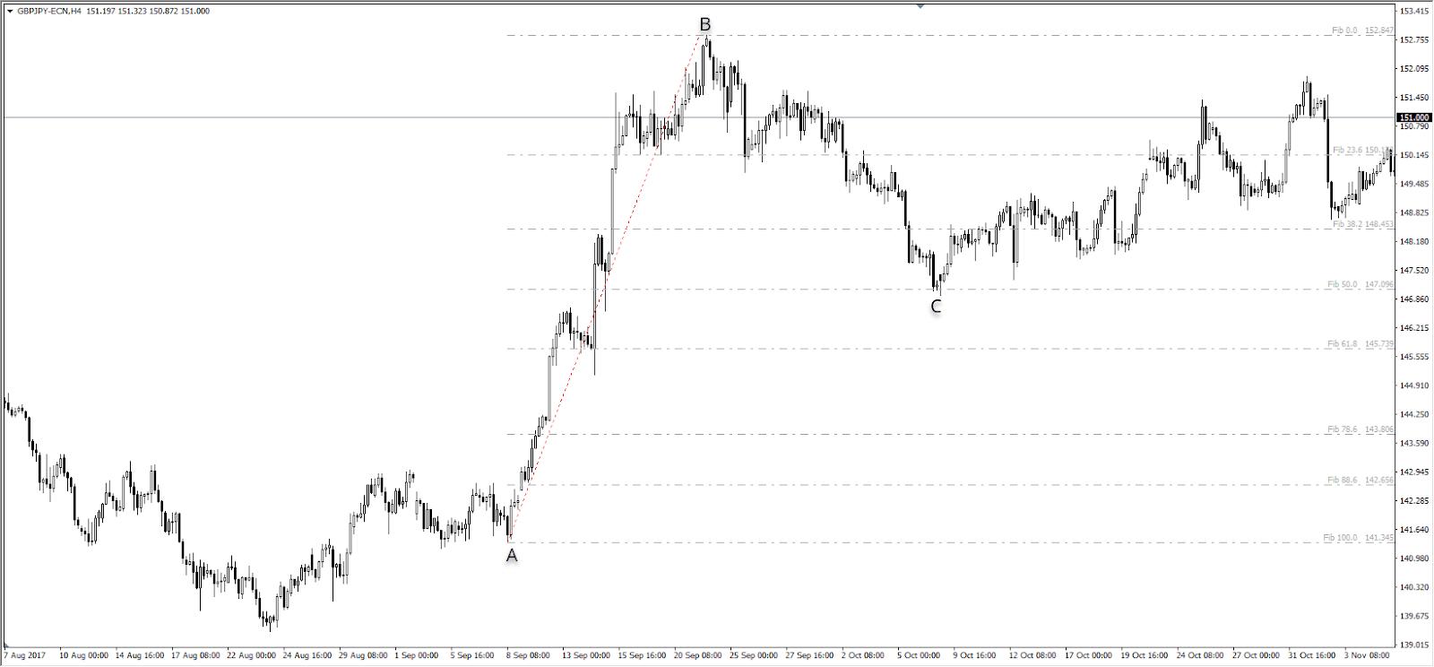 Unterstützung und Widerstand Fibonacci GBPJPY H4 Chart