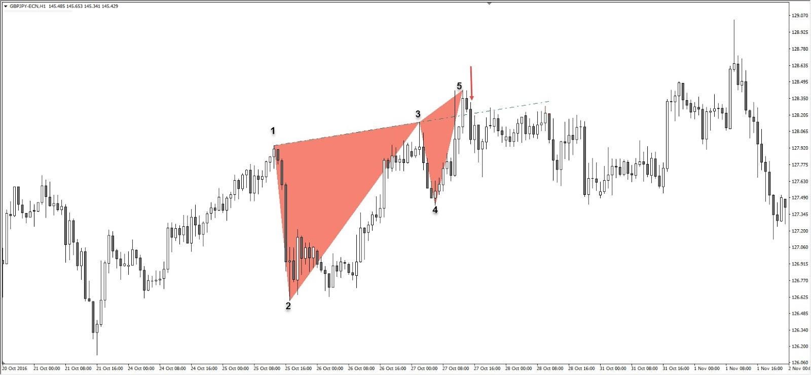 Unterstützung und Widerstand Fibonacci GBPJPY H1 Chart