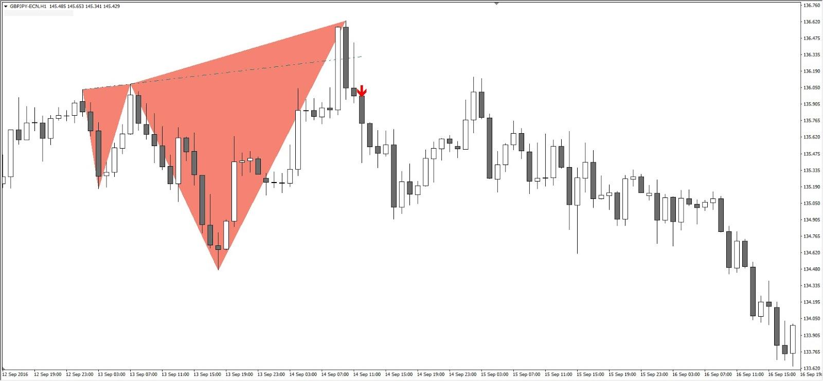 Unterstützung und Widerstand Fibonacci GBPJPY H1 Chart 2