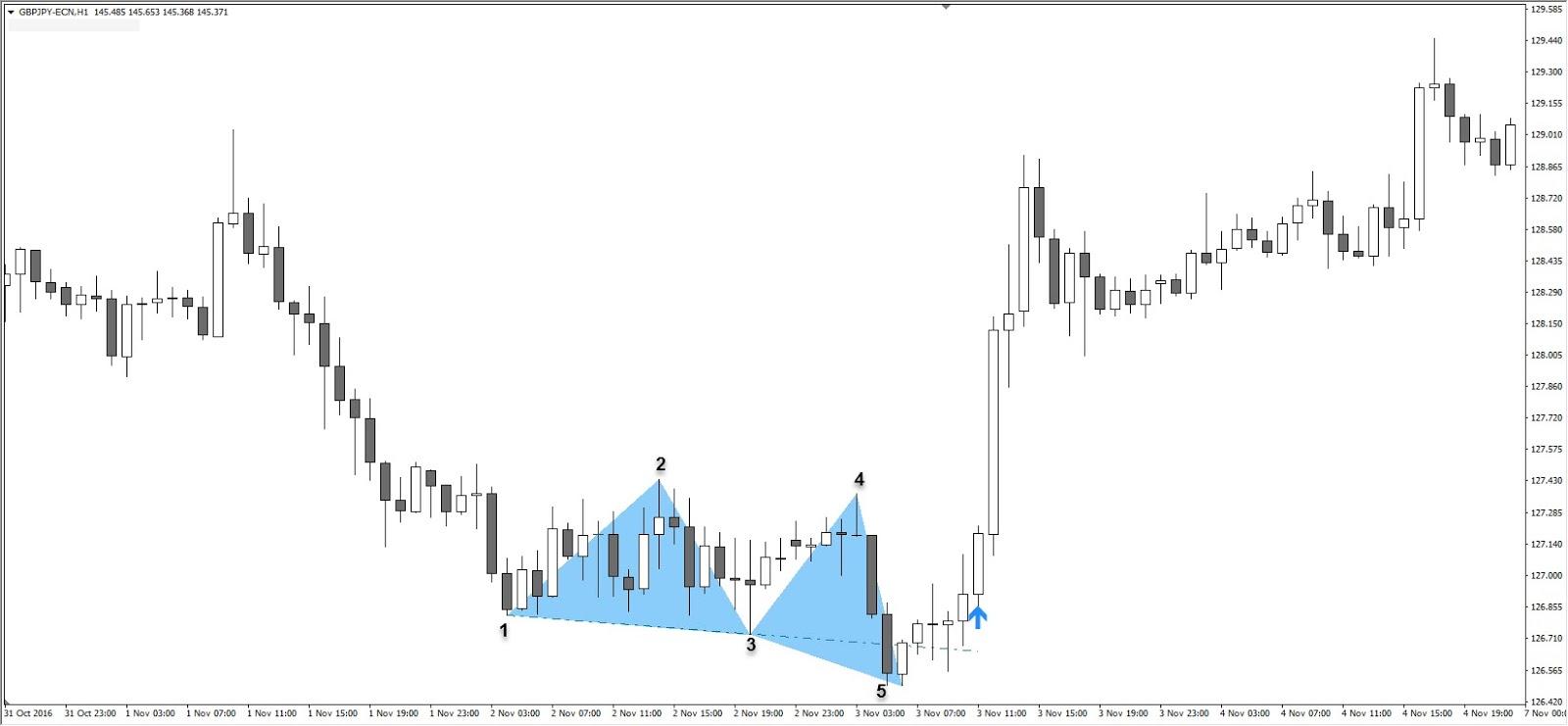 Unterstützung und Widerstand Fibonacci GBPJPY H1 Chart 3