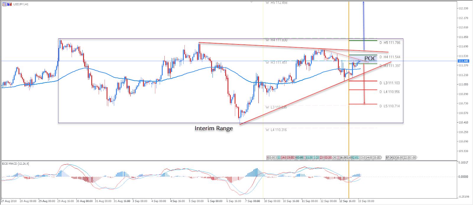 USD/JPY - Admiral Markets