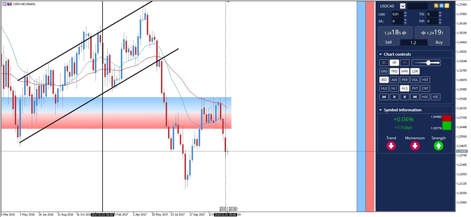 USDCAD CFD graphique hebdomadaire
