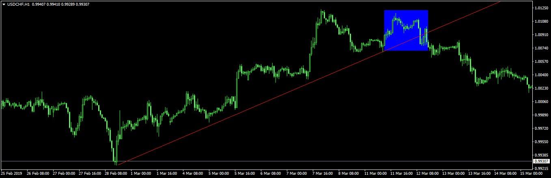chf árfolyam grafikon