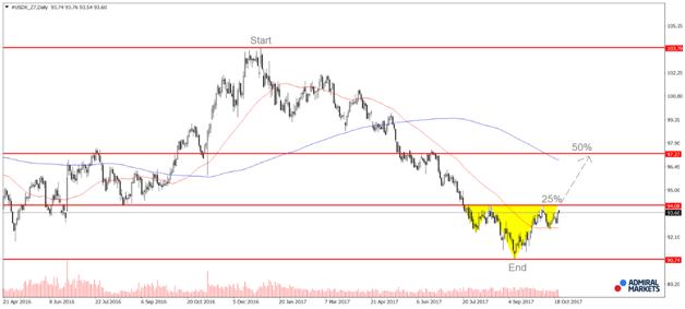 Щатски долар, доларов индекс