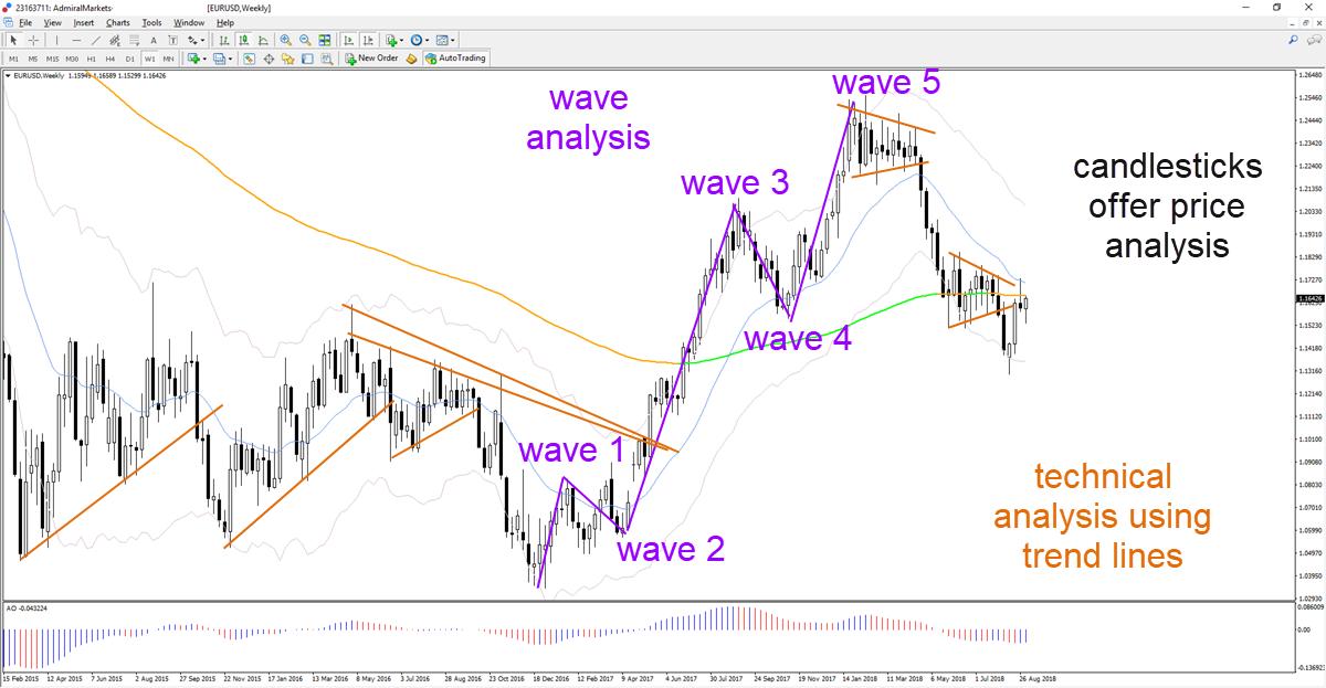 analiza vala