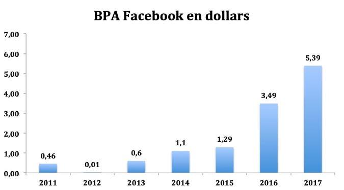 valoare actiuni facebook