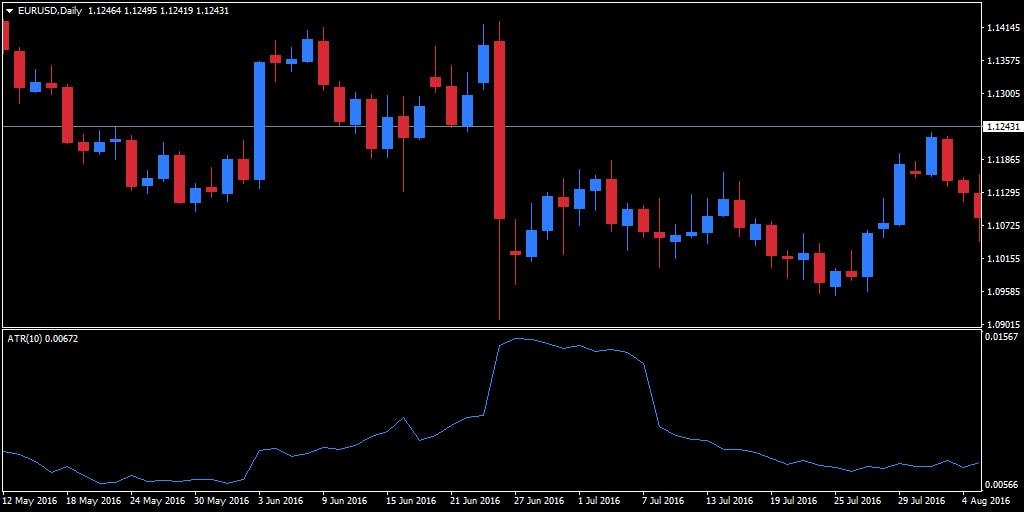 Volatilité des devises