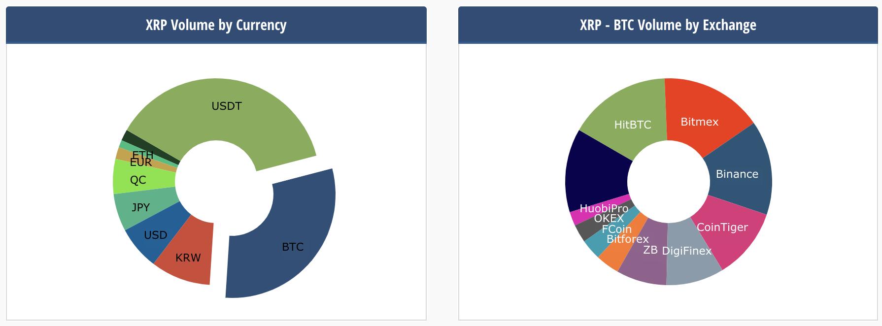 XRP ripple kriptovaluta