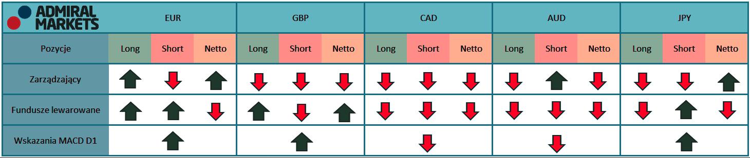 Tabela przedstawia aktualne pozycje a kontraktach terminowych zarządzających oraz funduszy lewarowanych na rynku walutowym