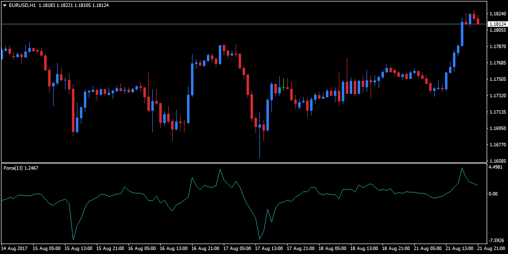 force index trade