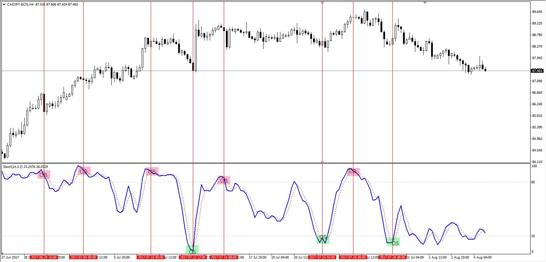 stochastic giełda