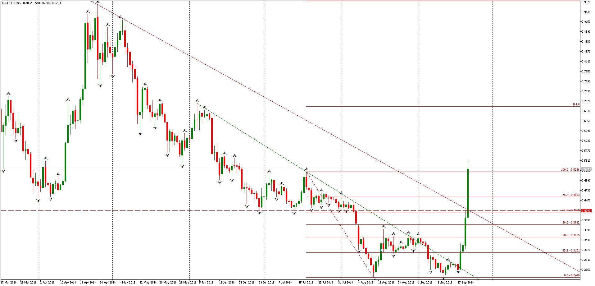 XRP/USD - Admiral Markets