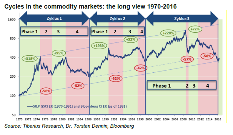 Cykl na rynku towarowym