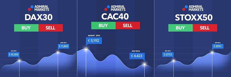 logo indices cac40 dax30 et dow jones
