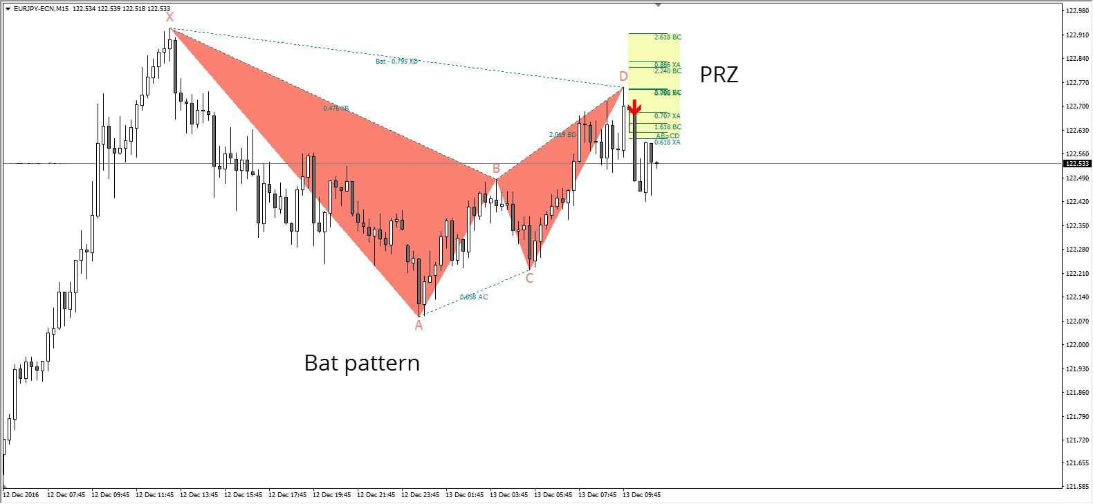 forex indicator zigzag