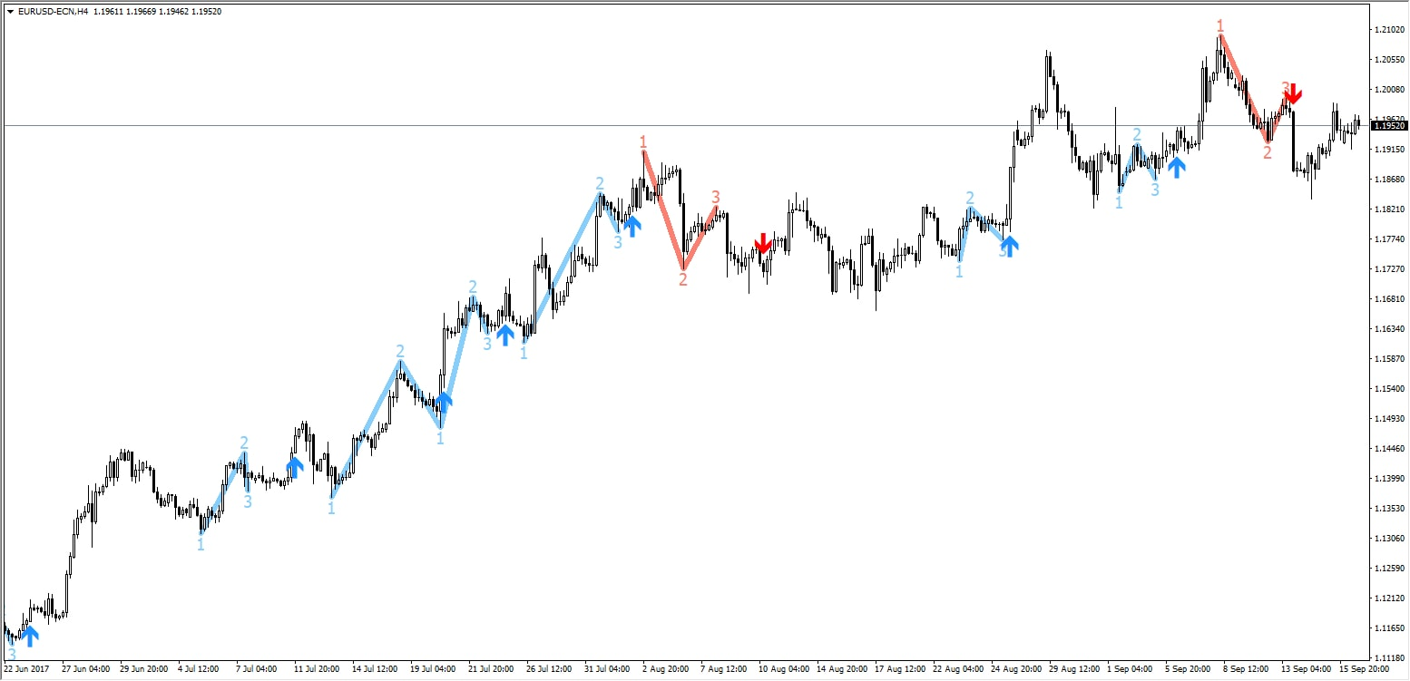 forex trading with zigzag indicator