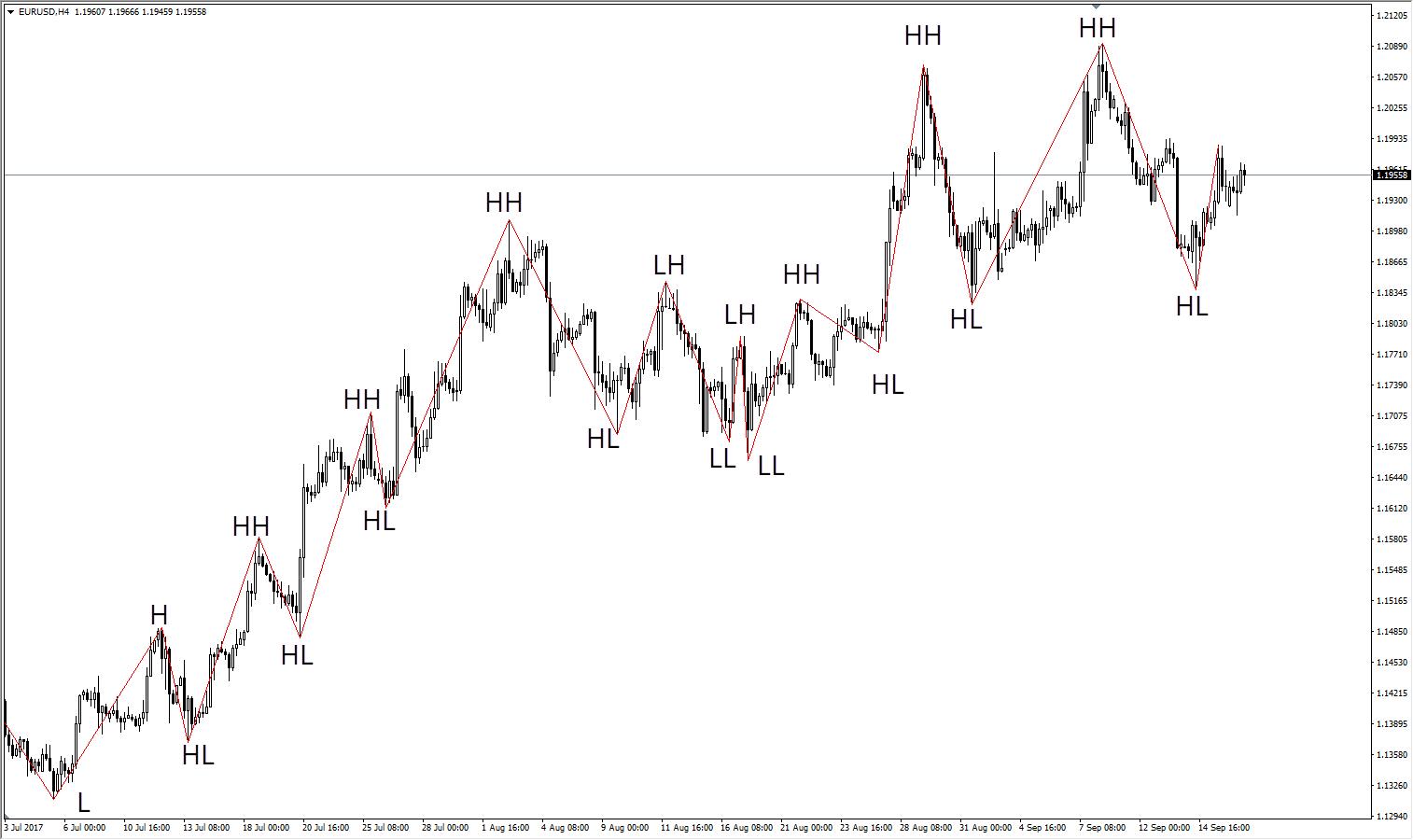 mtf forex zigzag indicator