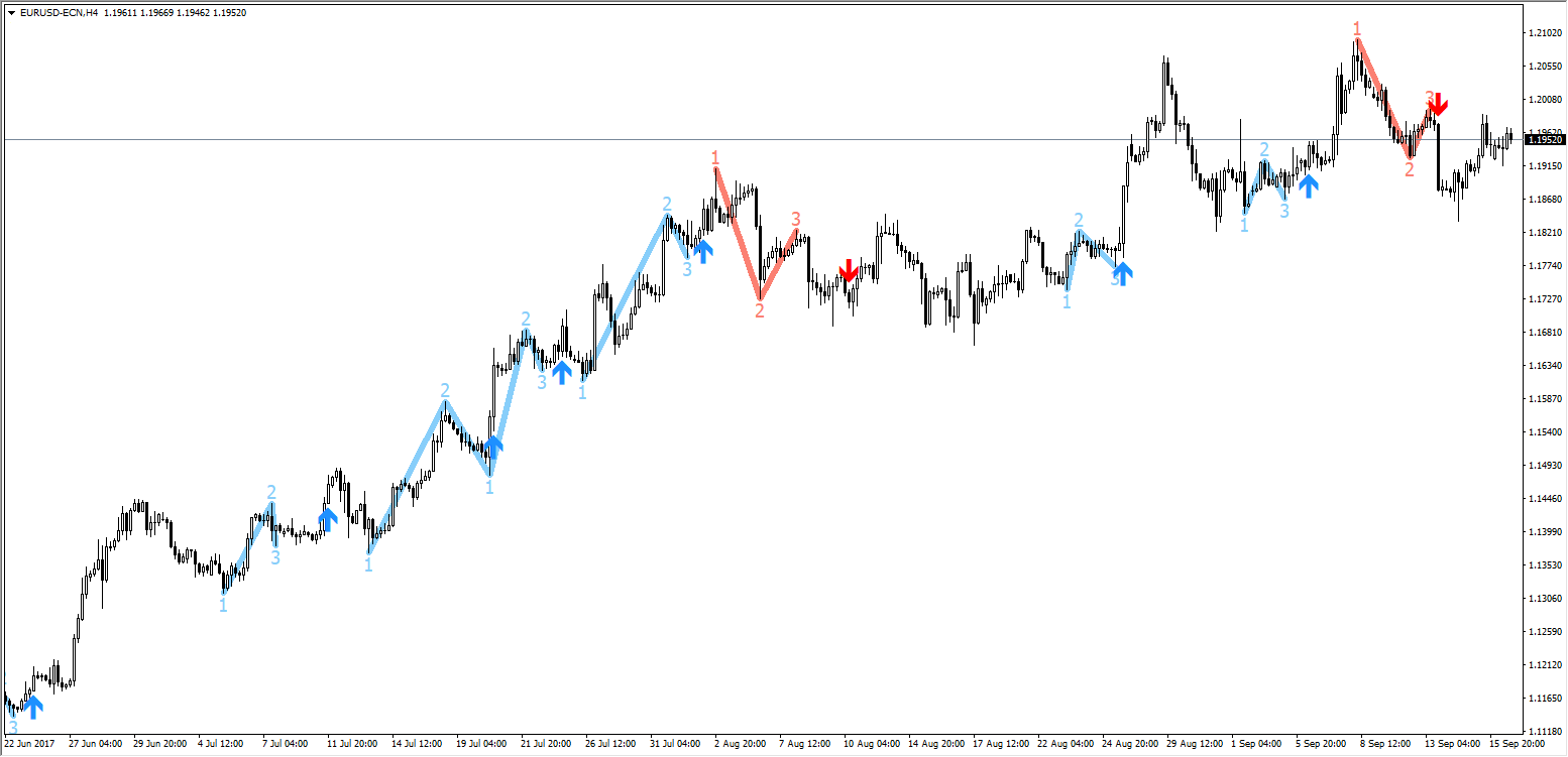 forex zigzag trading system