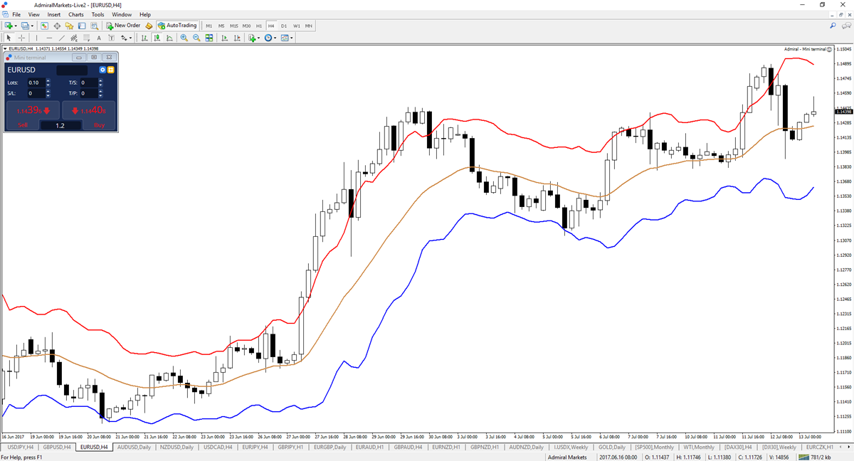 Learn why the Keltner Indicator is critical as a support or