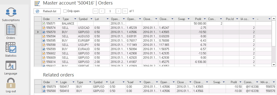 Manager account. Trading. See your orders without opening Meta Trader 4.