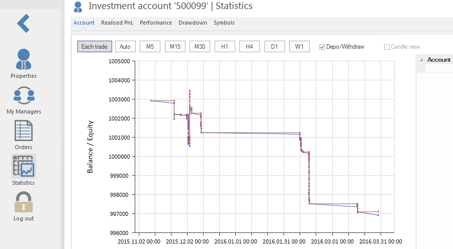 Investment account. Statistics